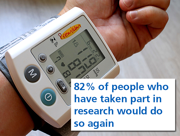 82 per cent of people who have taken part in research would do so again