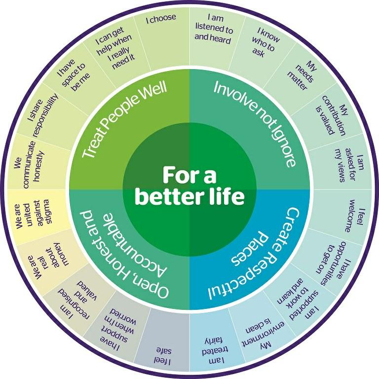 Better life Wheel.jpg